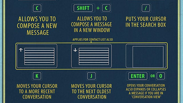 Learn the Best Gmail Keyboard Shortcuts with This Elegant Cheat Sheet