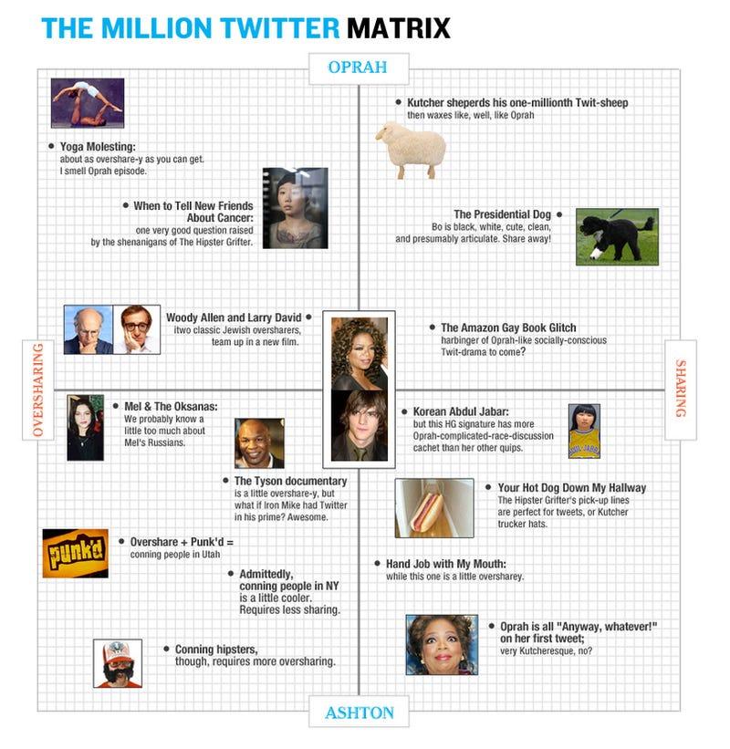 The Million Twitter Matrix: Starring Oprah and Ashton Kutcher