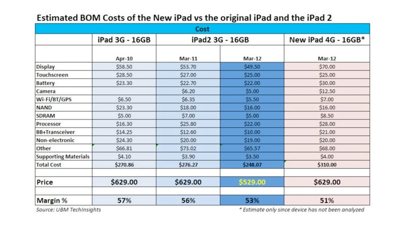The 4G LTE iPad May or May Not Cost $310 to Build