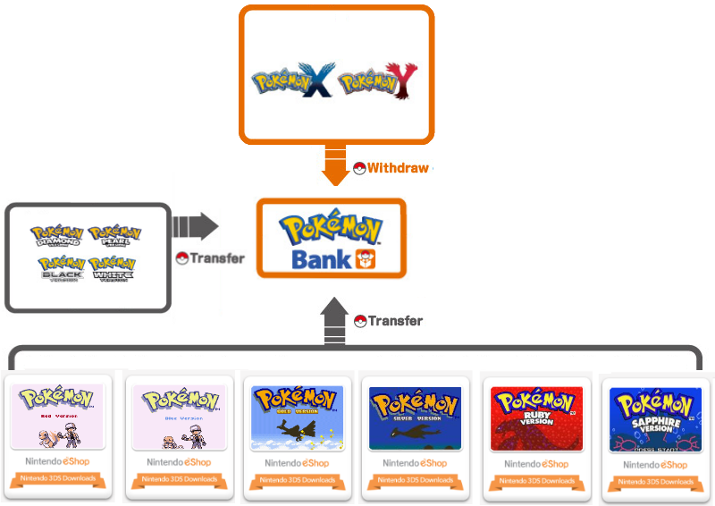 Pokemon Bank Is Exciting. Here's Why.