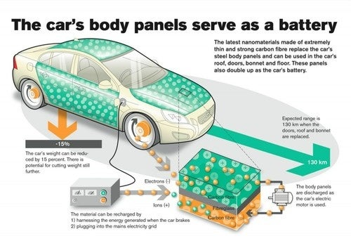 Your Car Doors Might Be Turned Into Batteries Soon
