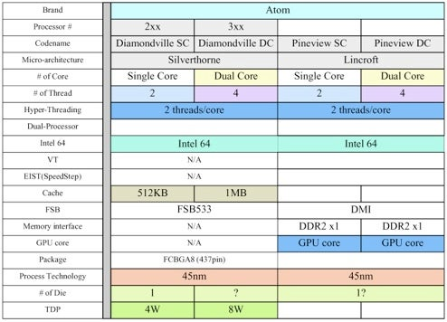 "Intel's Atom Roadmap Revealed: ""Pineview"" Chips Due Fall 2009, Use New I-O Interface"