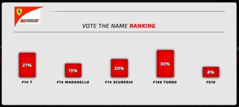 Ferrari Formula One Chassis Name Choices
