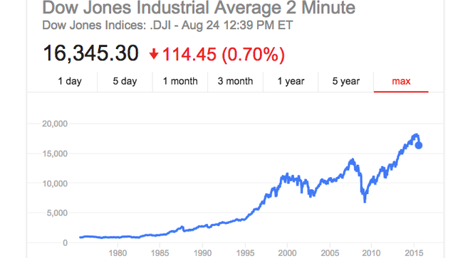 What to Do With Your Money When the Stock Market Plummets (Hint: Don't Panic)
