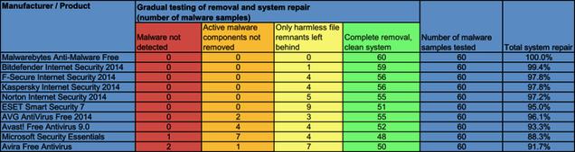 Los mejores (y peores) programas para eliminar malware de tu PC