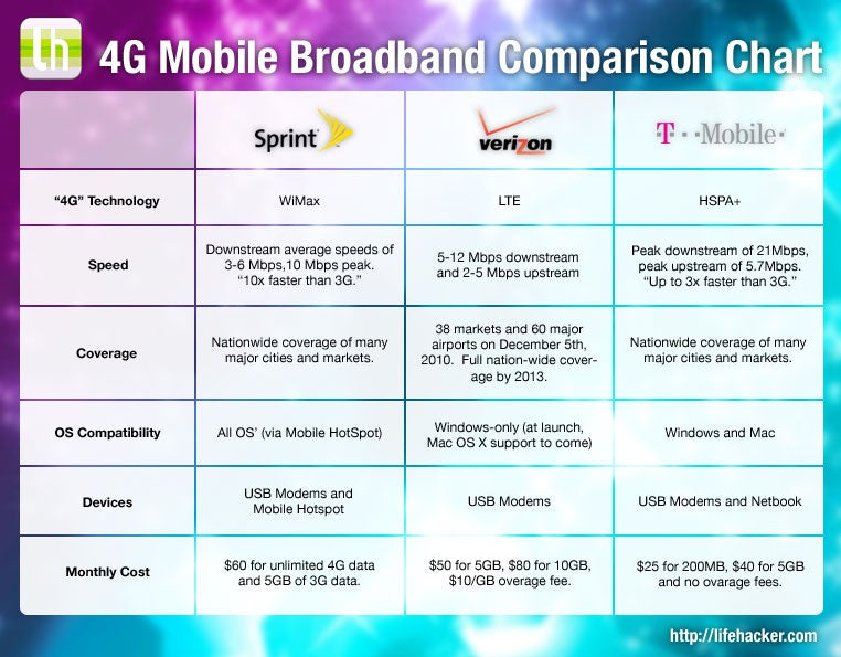 Everything You Need to Know About 4G Mobile Broadband