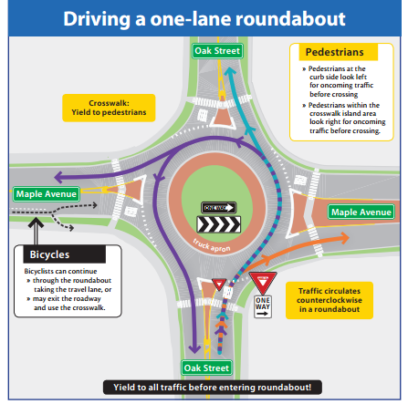Fuckin' roundabouts. How do they work?