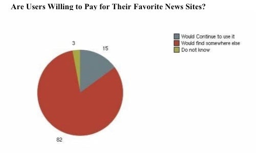 There Is Literally No Way to Make Money Selling News