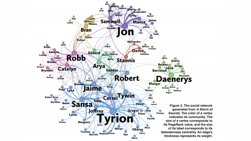 Statistical Analysis Has Revealed Game of Thrones' True 'Main' Character