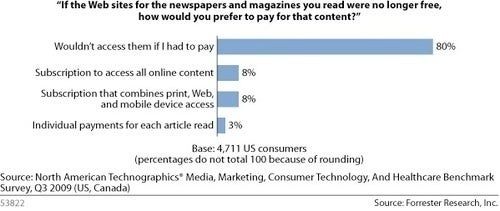 Reality Check: 80% Won't Pay for Online Content (And the Other 20% Are Probably Lying)