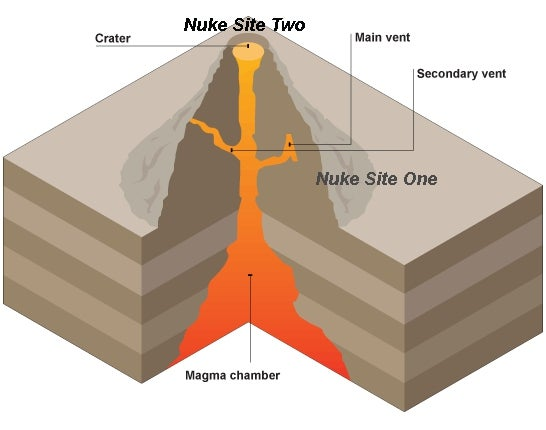 What would really happen if you nuked a volcano?