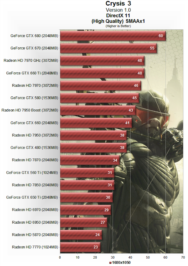 Crysis 3 Performance Test: Graphics Cards And CPUs