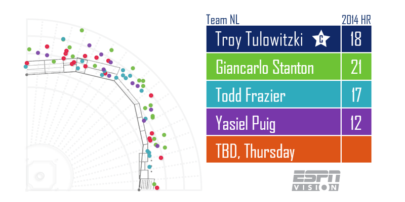How This Year's Home Run Derby Hitters Stack Up