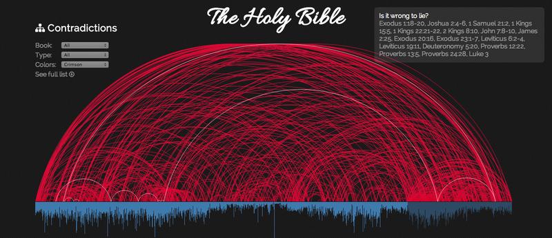 463 contradicciones de la Biblia reunidas en un completo gráfico