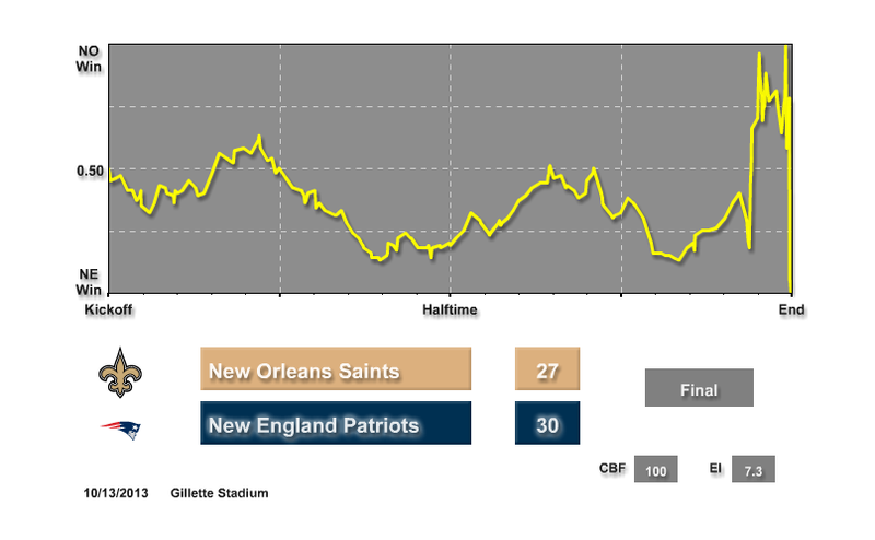 How Statistically Unlikely Was The Patriots Comeback? (Spoiler: Very)