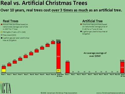 Inside the $1 Billion Christmas Tree Business