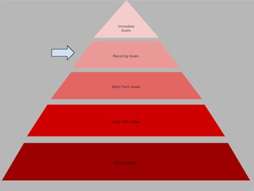Focus Your Ambitions with the Lifehacker Hierarchy of Goals