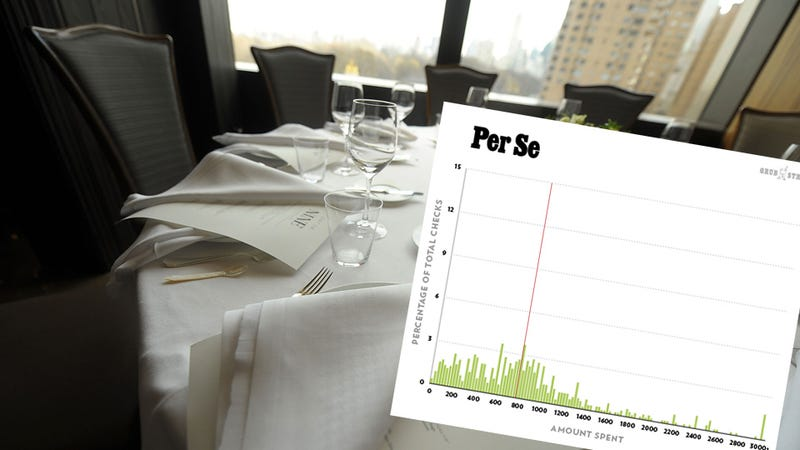Credit Card Data Reveals What You'll Really Spend On Dinner
