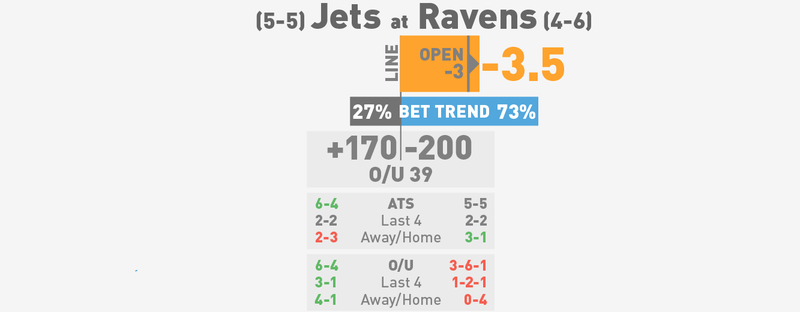 NFL Betting Lines, Visualized: Week 12 (Late Edition)
