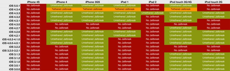 Not Sure If You Can Jailbreak Your iPhone, iPad, or iPod touch? Consult This Helpful Chart!