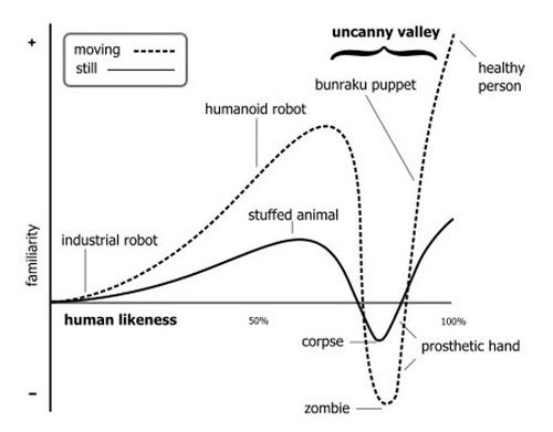 "Is The ""Uncanny Valley"" Pseudoscience?"