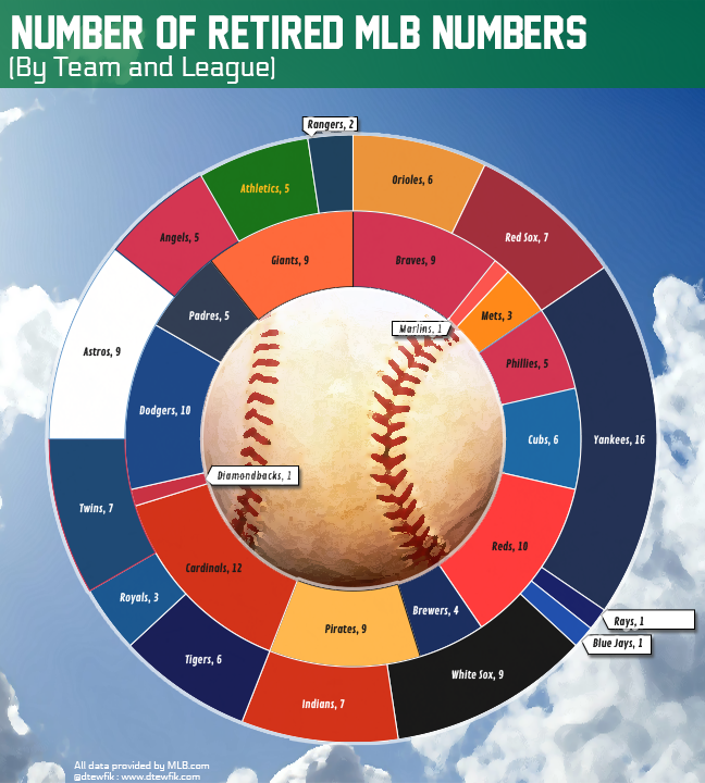 MLB Retired Numbers, Infographic'd
