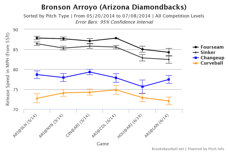 Bronson Arroyo Was About As Pretty OK, I Guess, As Anyone Ever