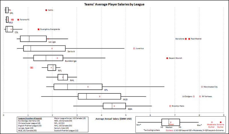 Which Leagues Have The Highest Average Player Salaries?