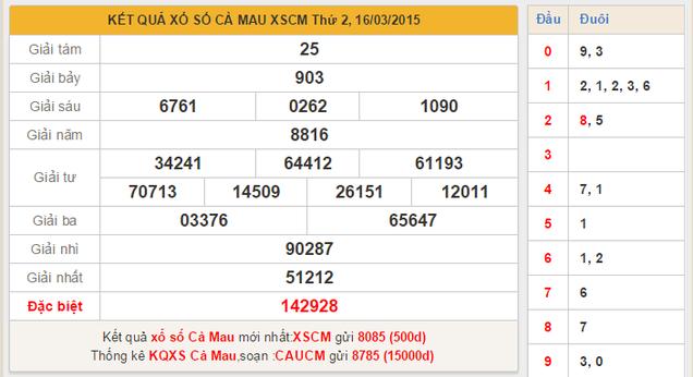 Dự đoán KQXSMN - xổ số Cà Mau ngày 23/3/2015