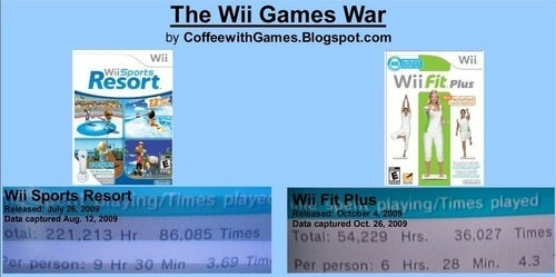 Surprise: People Prefer Wii Sports Resort To Wii Fit Plus