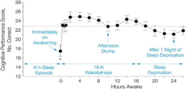 Why We Procrastinate in the Afternoon (and How to Stop)