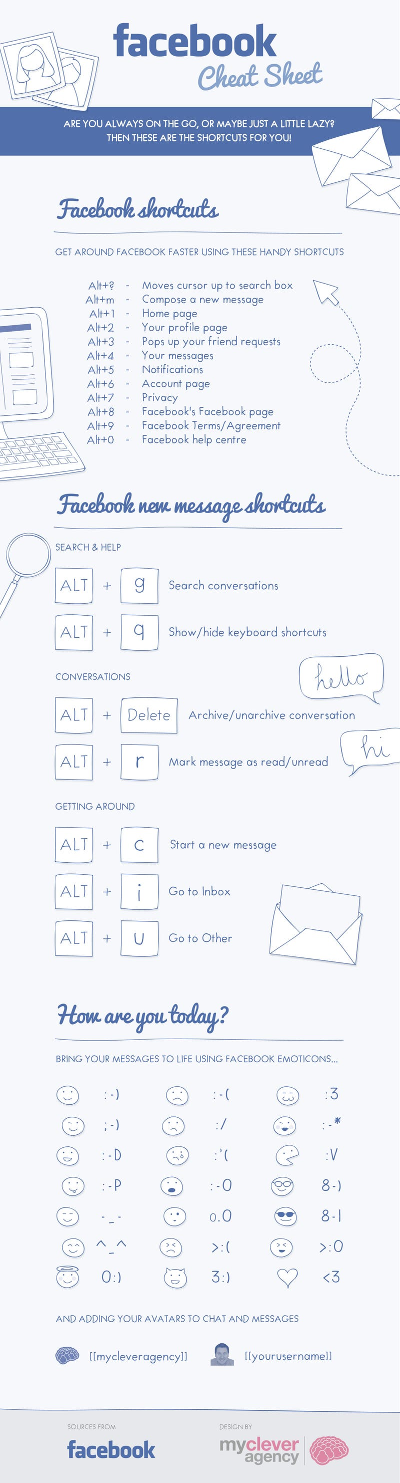 The Facebook Cheat Sheet Shows All the Facebook Keyboard Shortcuts
