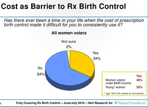 The Battle For Free Birth Control
