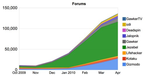 By The Numbers: Jezebel's Rise In Charts & Graphs