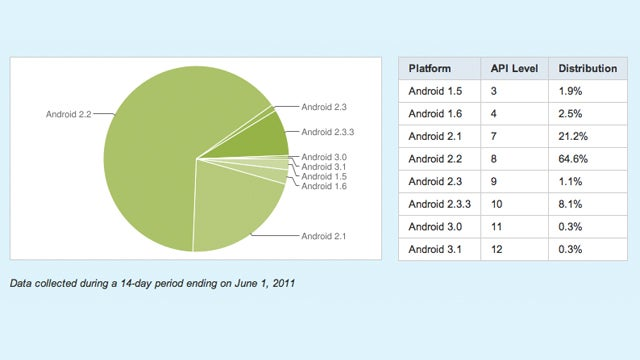 Froyo Is Still Leading the Android Race, But Gingerbread's Gaining