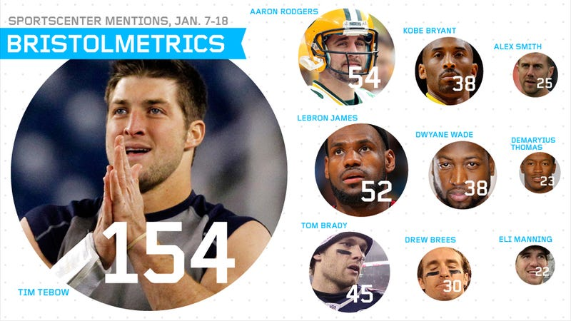 Bristolmetrics: From Jan. 7-18, SportsCenter Devoted 13.5 Minutes to Hockey Total, And Other Fun Facts