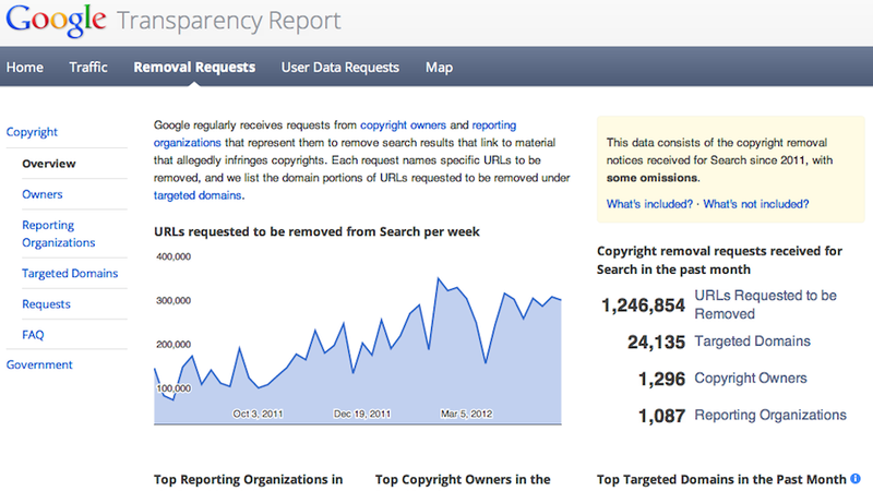 Google Purges 1.2 Million Links a Month from Its Searches