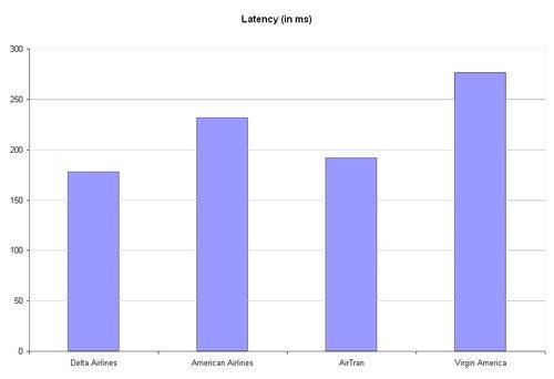 In-Flight Wi-Fi Charts