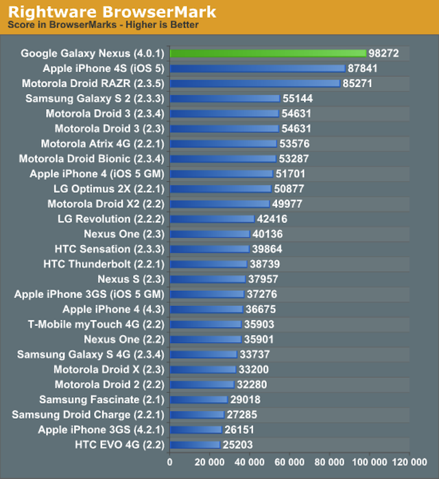 The Galaxy Nexus Outperforms the iPhone 4S