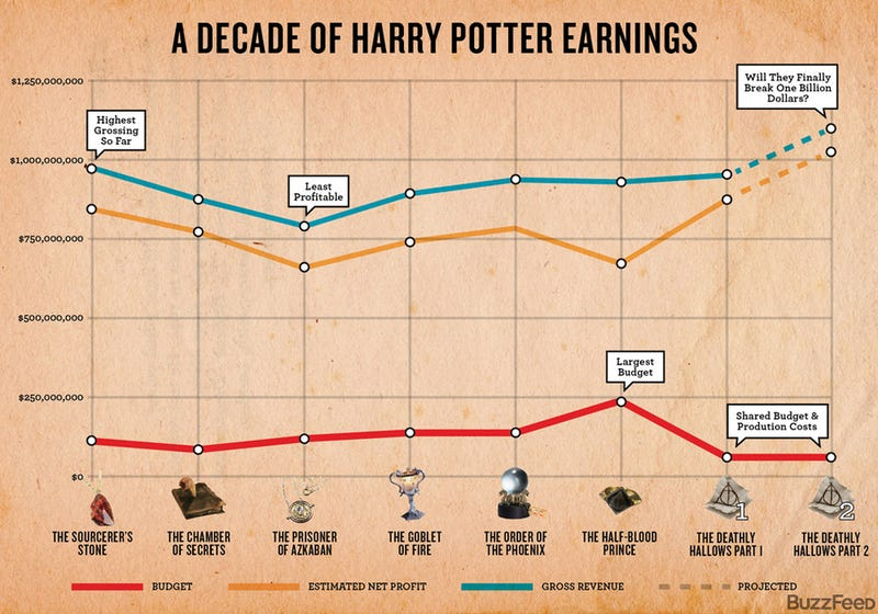 Chart: A Decade Of Harry Potter Movie Profits