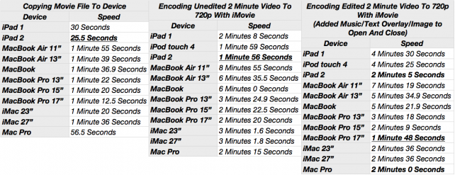 Is the iMovie on the iPad 2 Really Faster Than on a MacBook Pro?