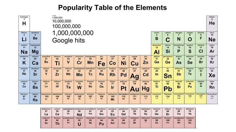 What's the Most Popular Element?