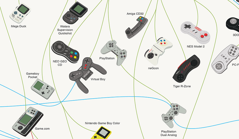 La evolución de 179 mandos de consolas videojuegos