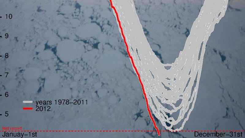 It's official: Arctic sea ice levels have reached a record low
