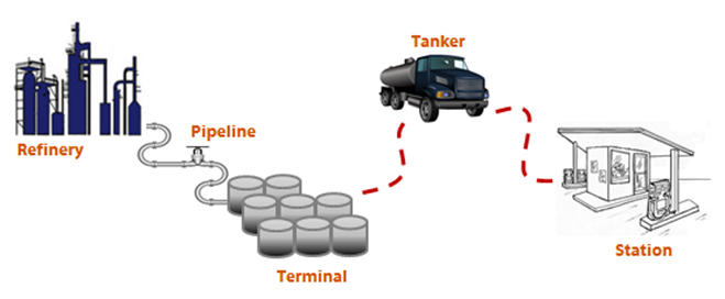 How MOST Fuel Stations Operate (Market is Up Today)