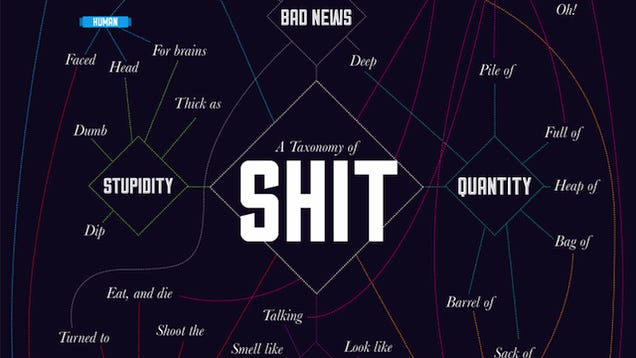 """Chart outlines the myriad ways we use the word """"Shit"""""""