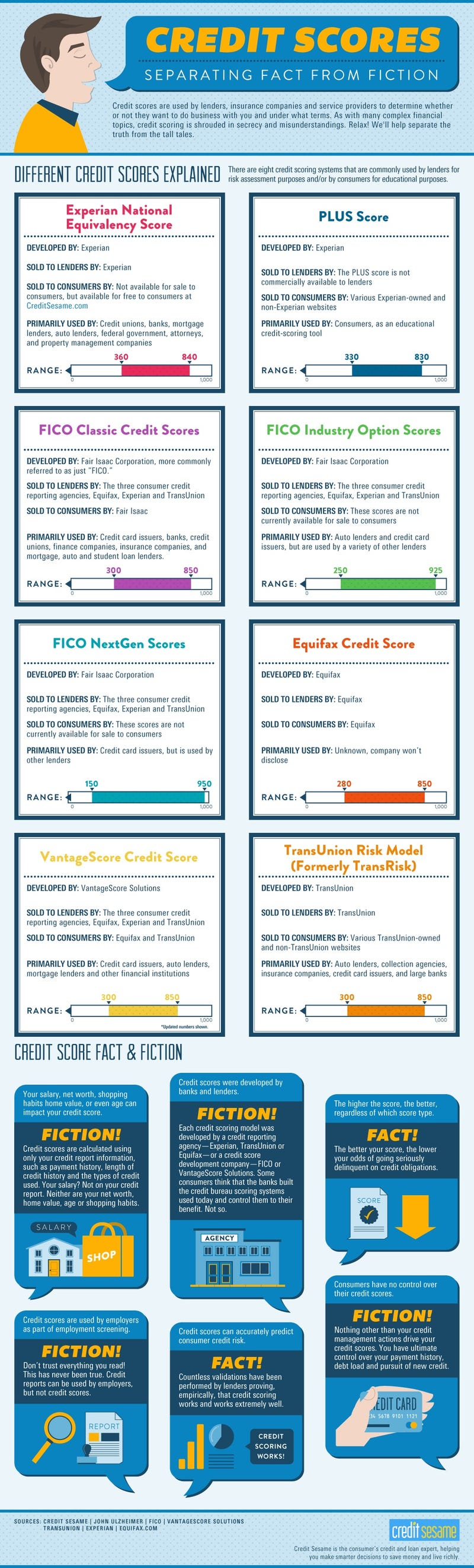 This Infographic Separates Credit Score Fact from Fiction