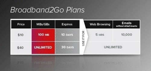 Virgin Mobile Bucks Trend with $40 Prepaid Mobile Broadband Plan