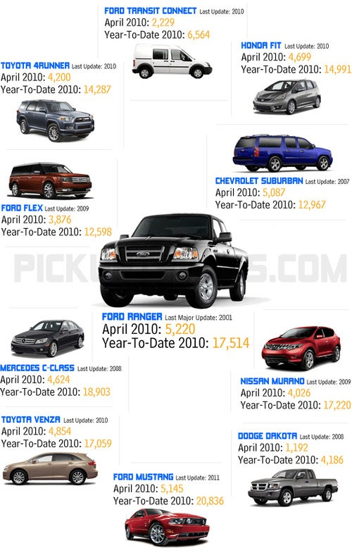 Not-Yet-Dead Ford Ranger Outsells Mustang In April