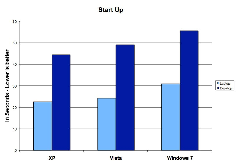Windows 7 Charts
